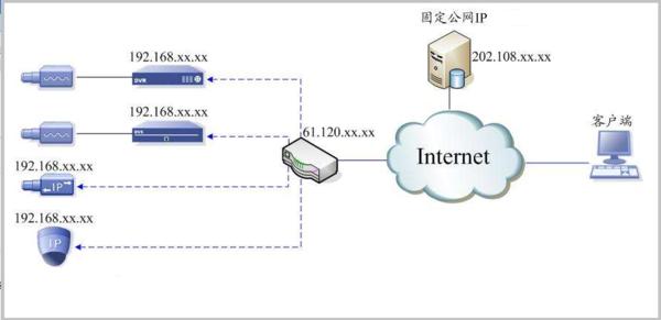 梳理电信宽带开通属于自己的公网ip的技巧以及如何使用路由器设置公网ip端口映射服务第1张-麻木博客
