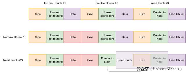漏洞挖掘之利用Broadcom的Wi-Fi栈(一) | DroidSec | Android安全中文站