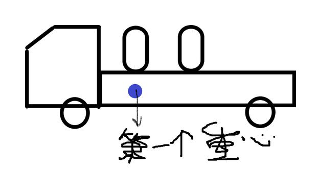 一辆卡车上放了一个油桶,第二个油桶放上后,求重心变化