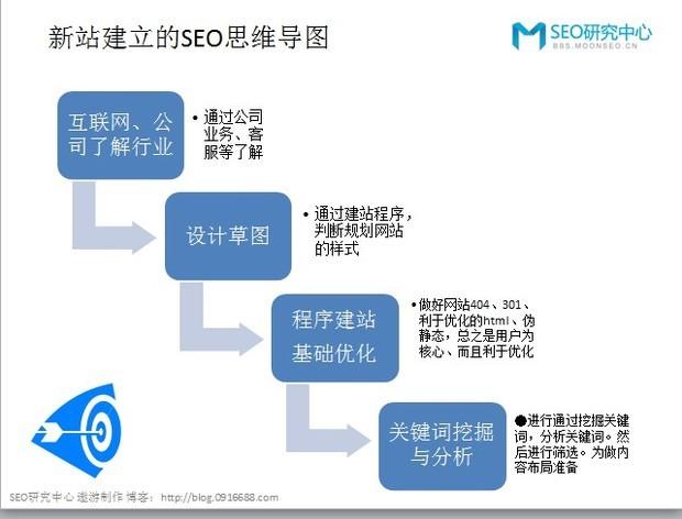 如何建立正确的SEO思维导图更好的运营好网站 三联