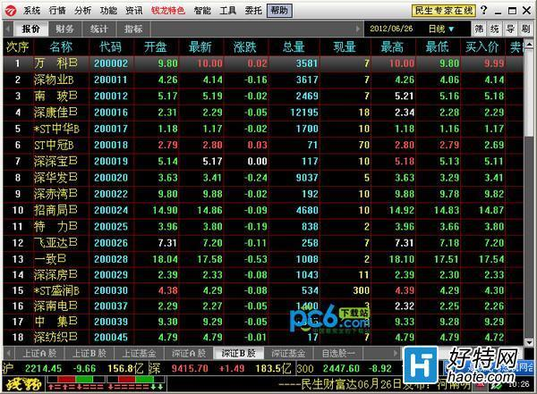 民生证券钱龙旗舰版:顶级的证券投资分析专业工具