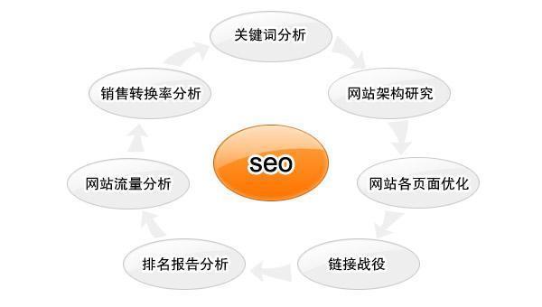 企业网站SEO优化应该注意哪些?怎么做?