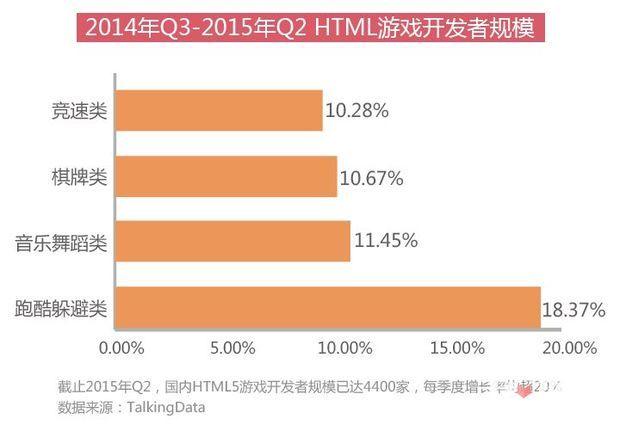 是寒冬还是风口?*年HTML5游戏完整产业链报告7